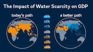 water_scarcity