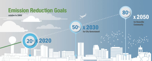 KVL-emission_reduction_goals-image-from-city