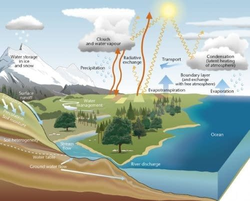water-cycle-diagram